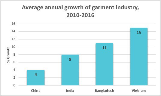 Top Four Asian Countries For Garment Manufacturing By Techpacker App Medium