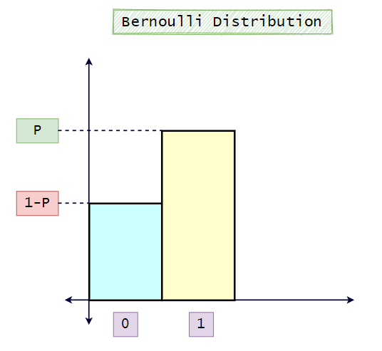 Figure 9: A visual representation of the Bernoulli distribution. | Bernoulli Distribution a Probability Tutorial with Python
