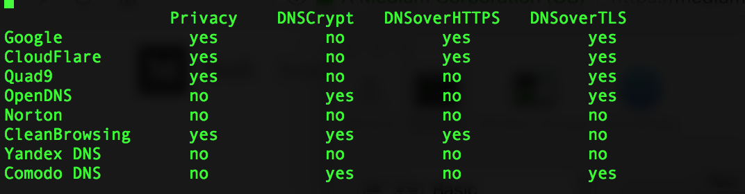 DNS Resolvers Performance compared: CloudFlare x Google x
