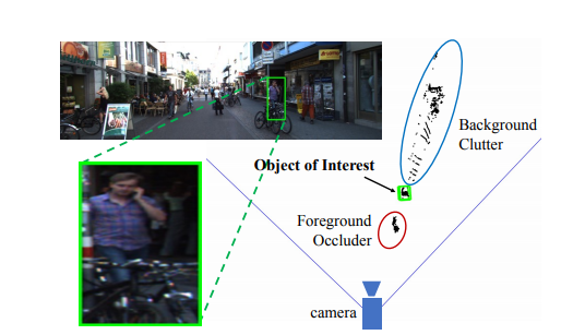 Frustum PointNets for 3D Object Detection for RGB-D Data