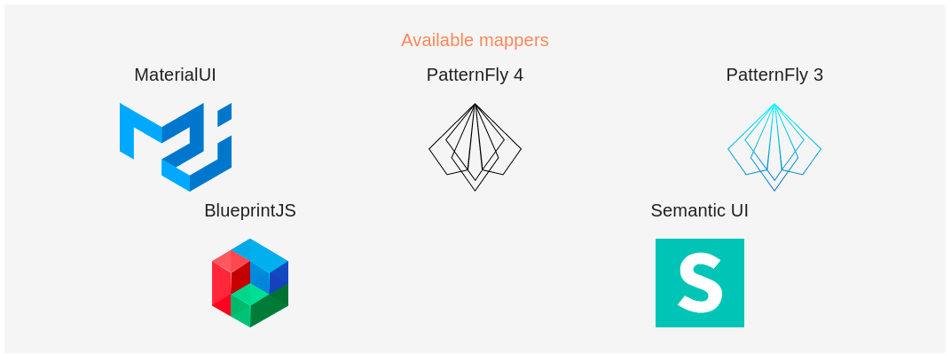 Available Data Driven Forms mappers library