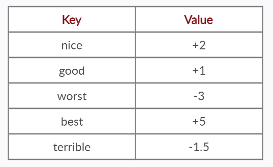 Dictionary table for different words in sentiment analysis