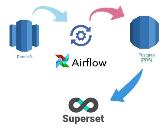 Speeding up Superset by choosing the right database