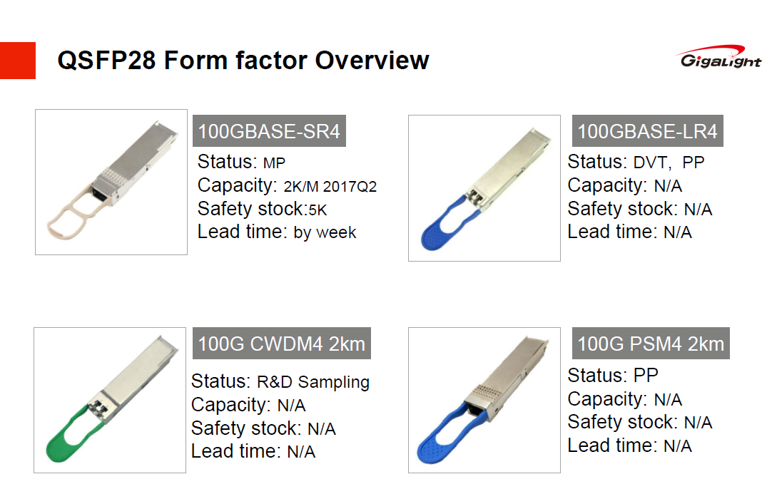 All You Want to Know about 100G Optical Transceivers