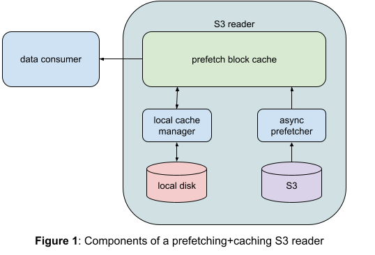 Figure 1 illustrates the structure of our S3 reader. Arrows in the figure indicate the direction of data flow.