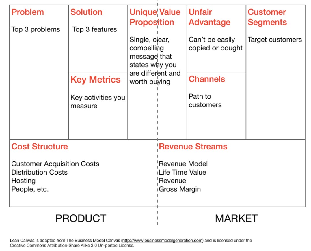 An Introduction to Lean Canvas. As an entrepreneur, one of the ...
