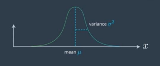 Kalman Filters : A step by step implementation guide in python
