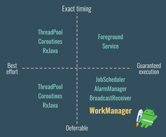 How to use WorkManager with RxJava - ProAndroidDev