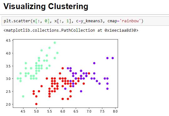 K-means clustering using sklearn and Python - Heartbeat