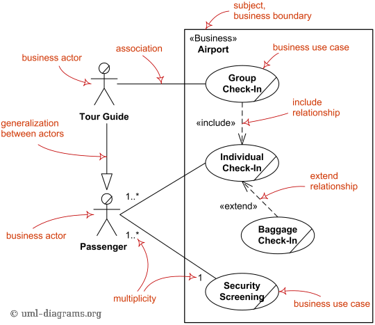 UX design process. In this article, I present example in ...