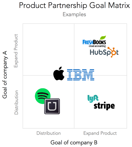Product Partnerships (pt  1/2)— The Making of a Partnership