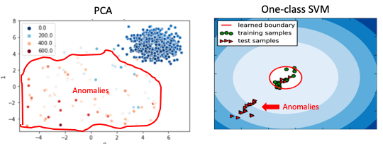 Anomaly Detection with PyOD! - Towards Data Science