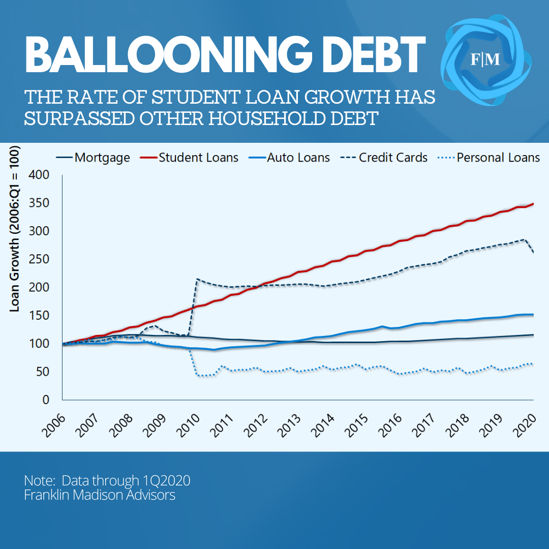 How Fast Can You Break Free From Student Loans By Peter Donisanu Medium