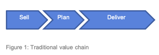 Traditional Value Chain for Professional Services
