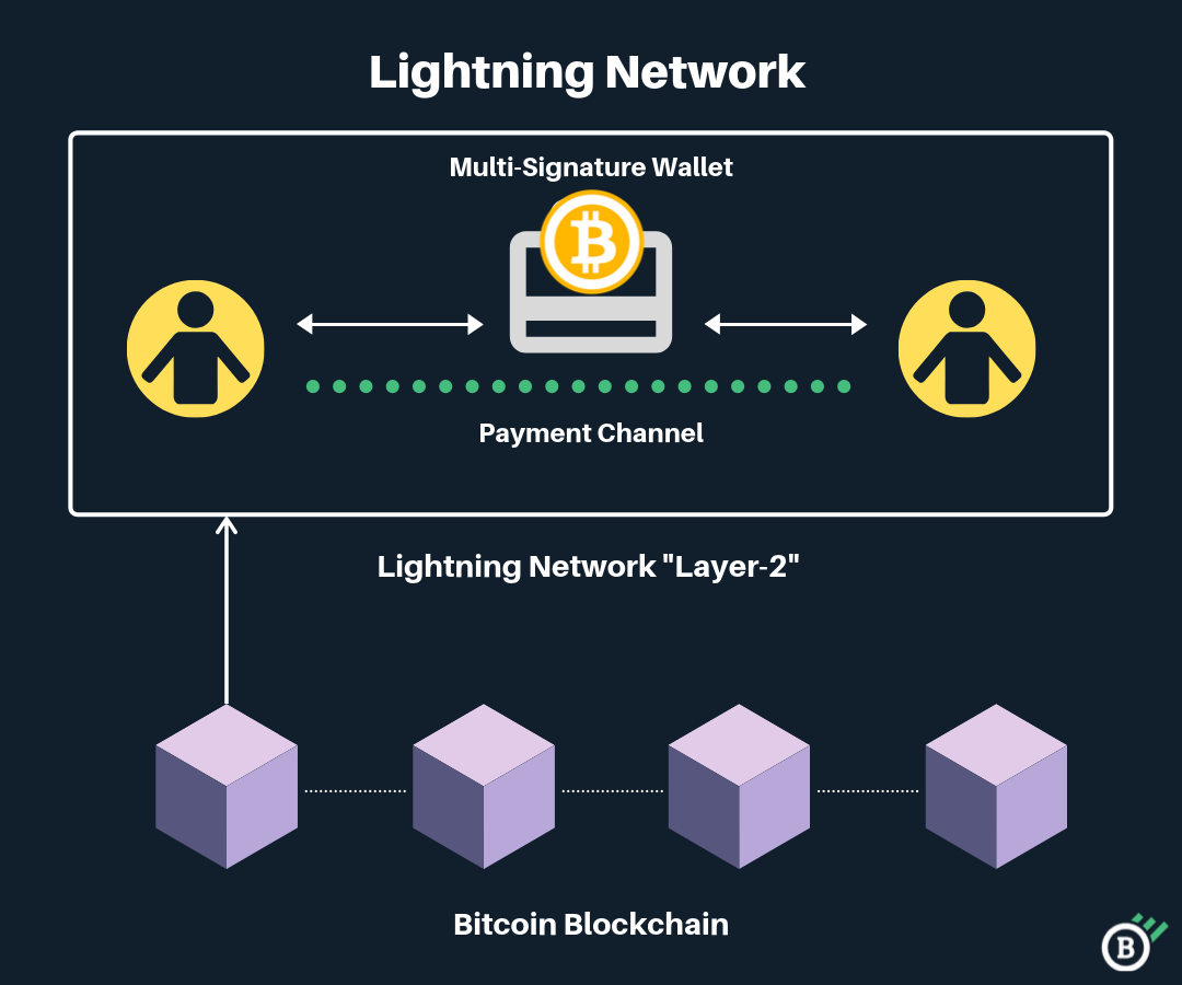 Image result for bitcoin transaction fee comparison to lightning network