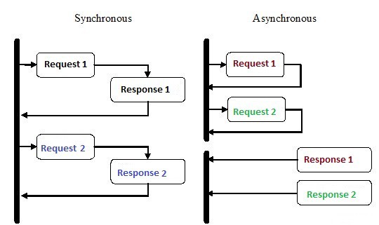 An Introduction to Asynchronous Programming in Python