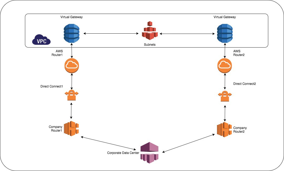 Bgp Path Tracer For Aws Direct Connect By Vivek Dasgupta Medium Aws direct connect supports two bandwidth levels: bgp path tracer for aws direct connect
