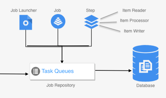 Spring Batch — Implementation of processing CSV file into a