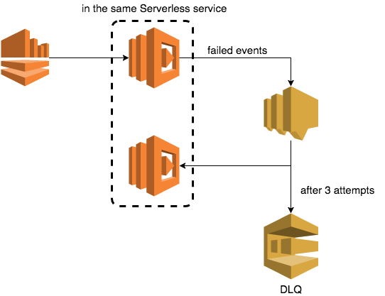 How to retry failed Kinesis events using AWS Lambda dead letter