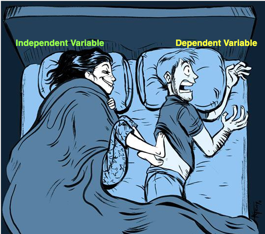 Cause and Effect relationship, independent variable and Dependent Variable