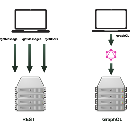 Diagram to show graphQL using just one endpoint, versus REST calling multiple endpoints