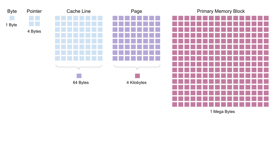 Note :  In all this series, sizes of different types of memory blocks will be an important topic. To differentiate sizes more clearly, the concept o