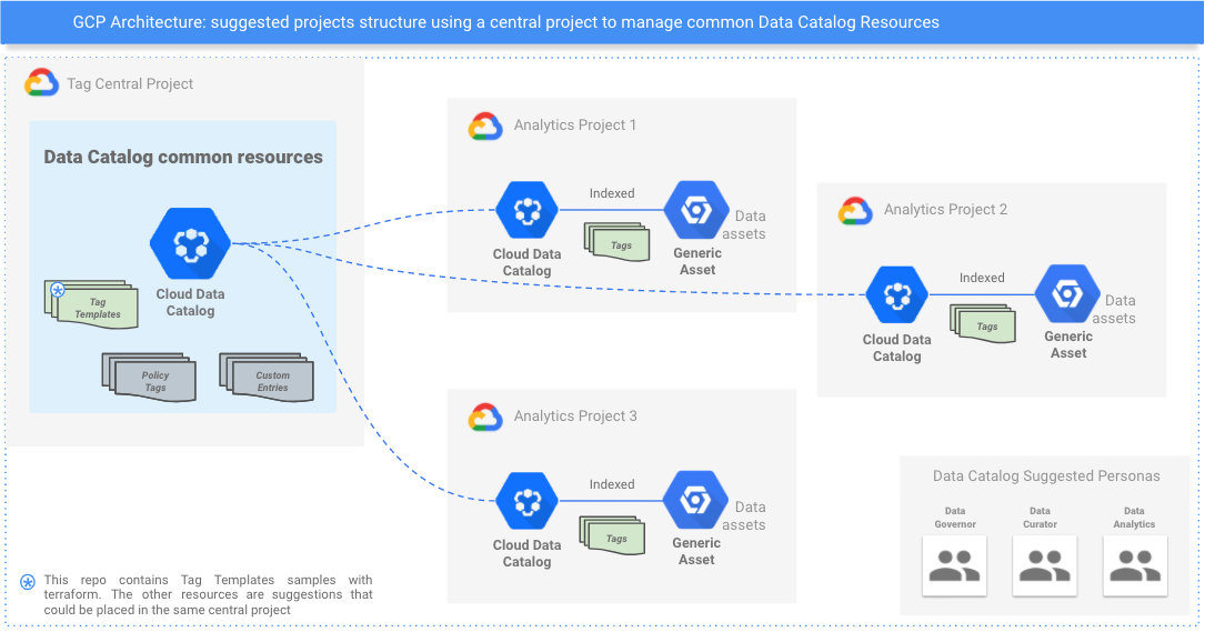 umair-akbar-1*pouhw UpNXWXKVqBGuCYew - How to Automate Governance Best Practices With Google Data Catalog and Terraform