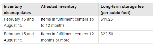 FBA vs MFN: Which Fulfillment Option is Better for Amazon Sellers?