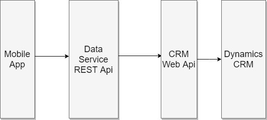 Integrate with Dynamics CRM Online 2016 using Web Api