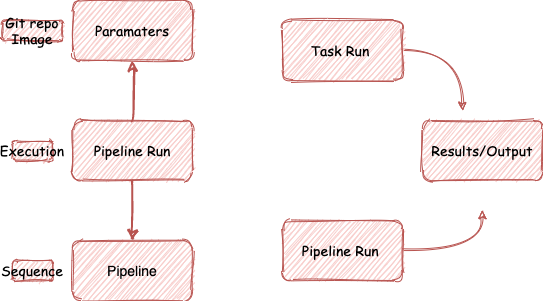PipelineRun and TaskRun