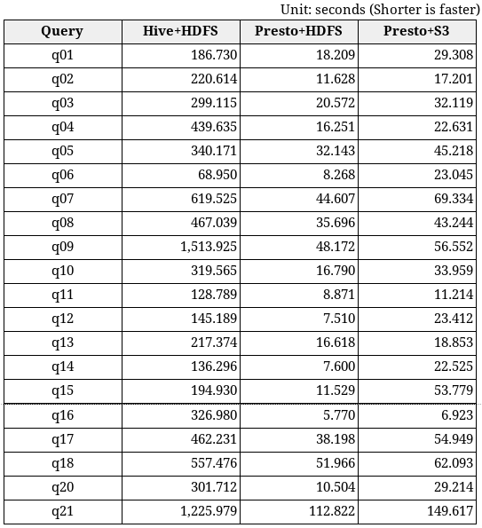 Hadoop Performance Benchmark Results Comparing On-Premise S3