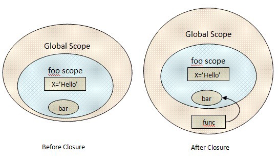 What is Closure? How to Implement it in Python? | by Aykhan Nazimzada | nested functions in python