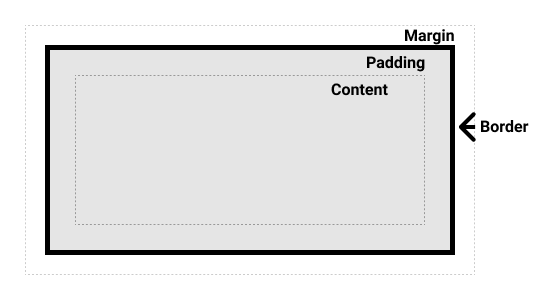 An illustrated example of the CSS box model