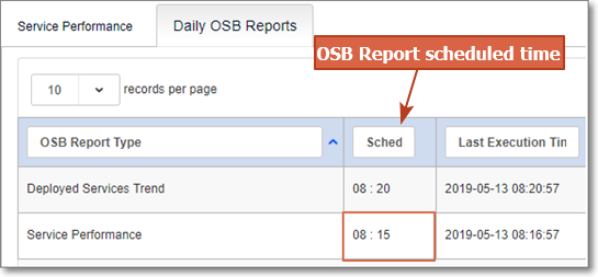 WLSDM Blog: Oracle Service Bus Performance Monitoring