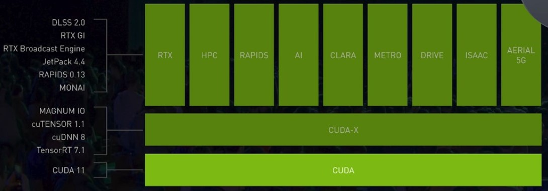 Accelerating end-to-end Machine Learning workflows with NVIDIA RAPIDS
