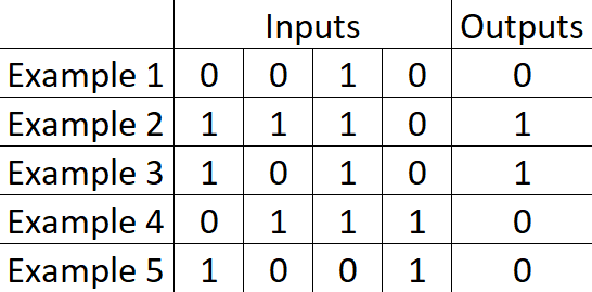 table showing 5 examples of how the first input determines the final output