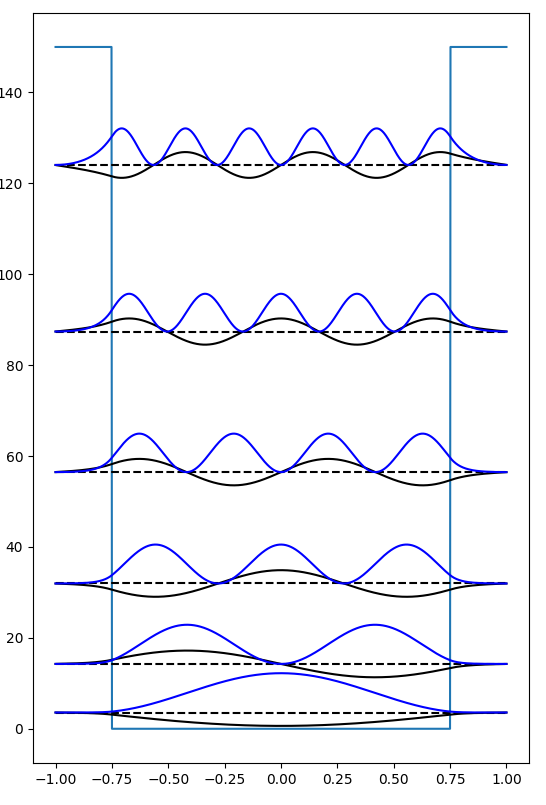 Our wavefunctions and probability distributions