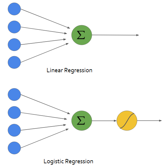 Building a Logistic Regression in Python - Towards Data Science