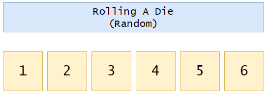 Figure 3: Rolling a die. | Bernoulli Distribution a Probability Tutorial with Python
