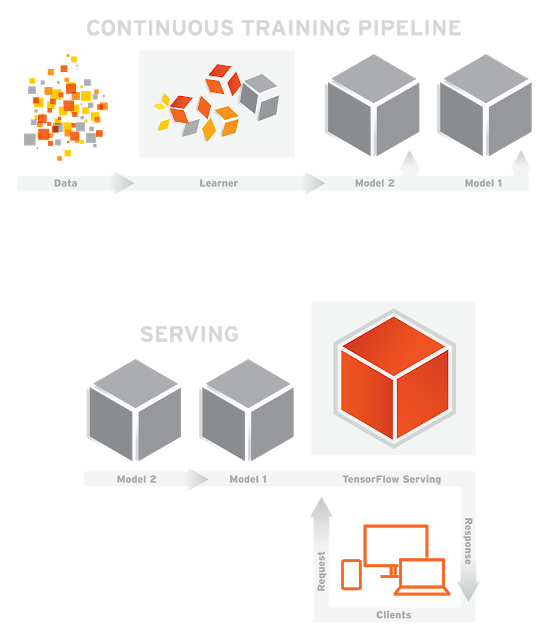A guide to deploying Machine/Deep Learning model(s) in