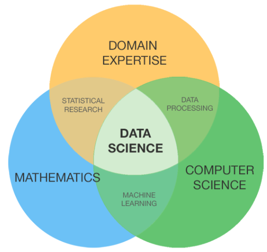Data Science Interview Guide - Towards Data Science