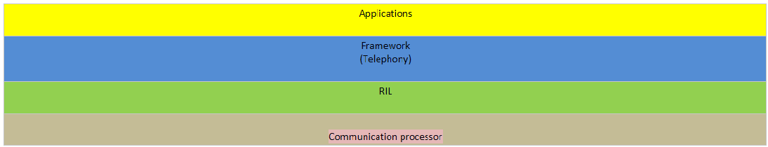 Introduction To Android Telephony By Asif Bhat Medium