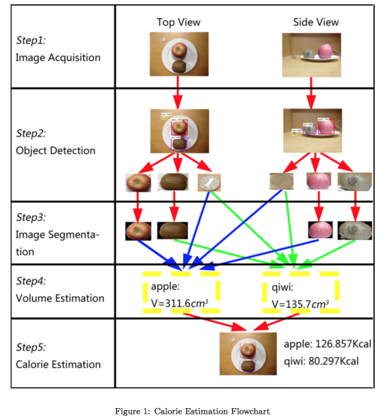 Deep Learning-Based Food Calorie Estimation Method in Dietary Assessment