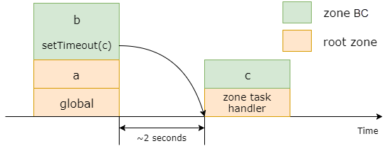 I reverse-engineered Zones (zone js) and here is what I've found