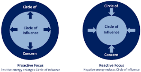 Explains the cicle of concern and circle of influence for reactive and proactive people