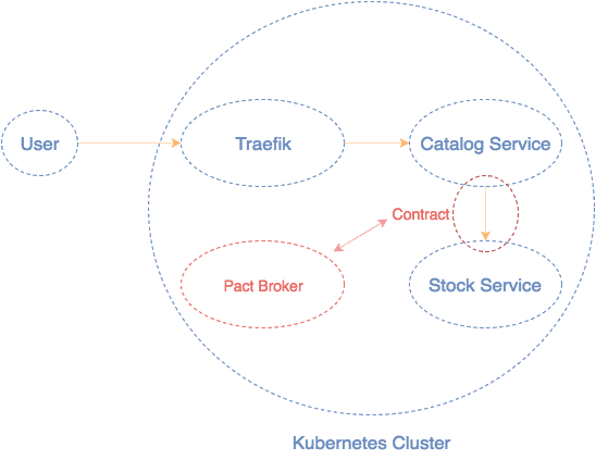 GitLab, Consumer Driven Contracts, Helm and Kubernetes