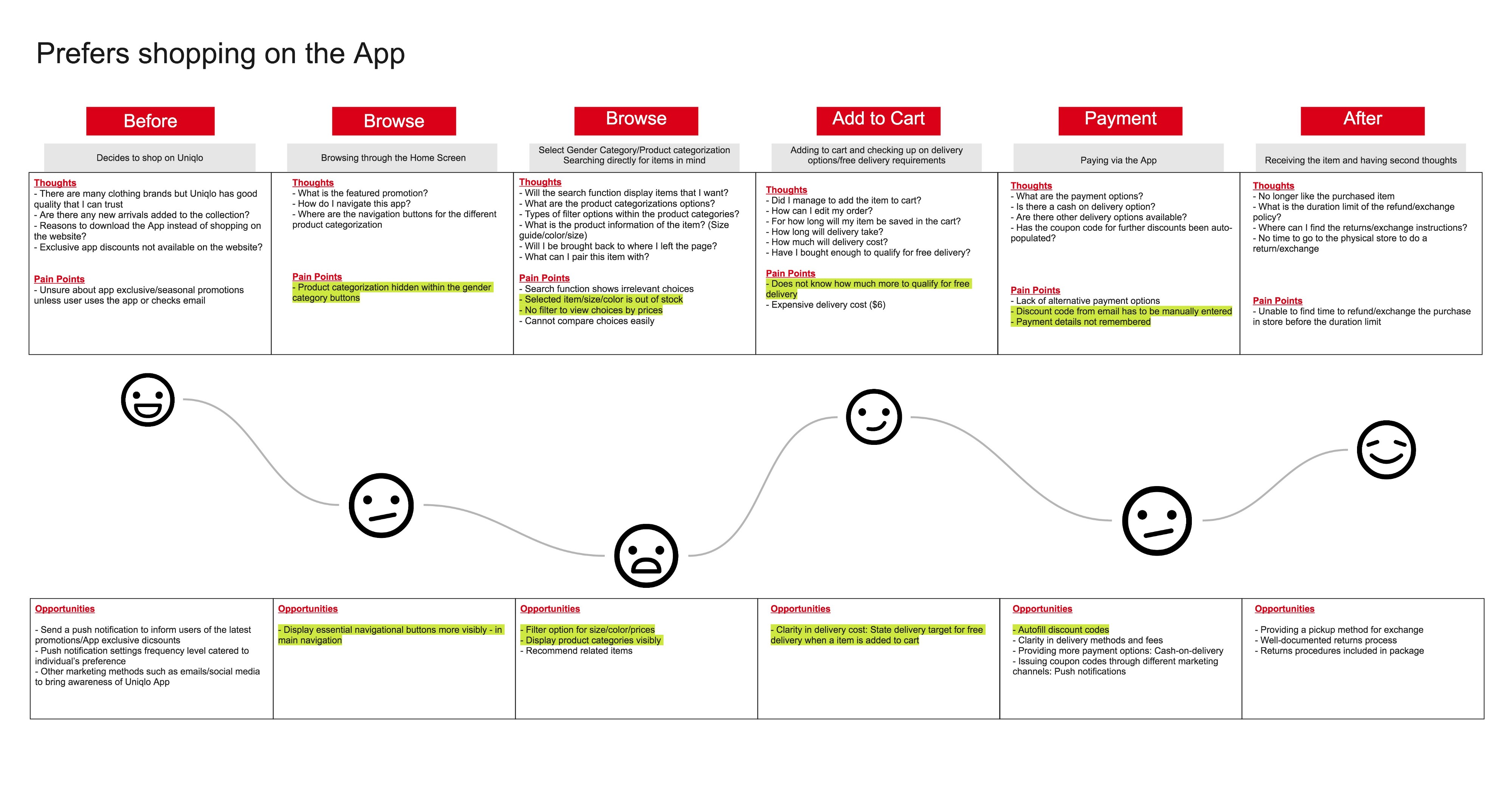 Redesigning Uniqlo App With Service Design By Cheryl Lee Ux Planet