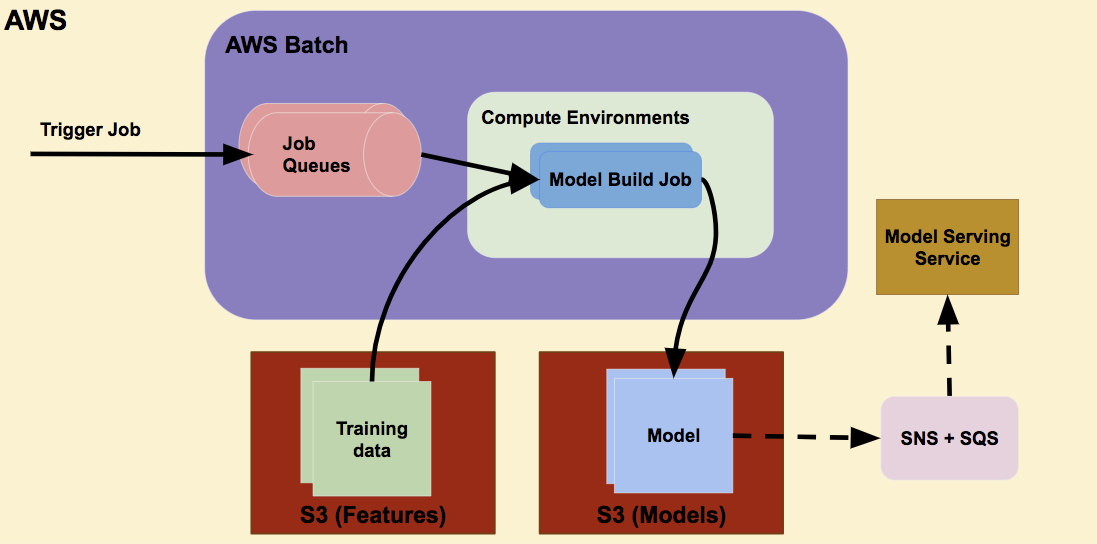 The Dawn of Zendesk's Machine Learning Model Building