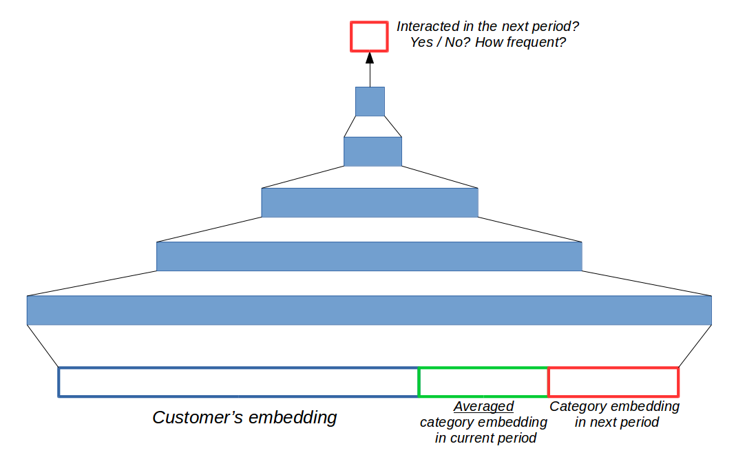 Recommender System for E-commence customers — Part III (Hybrid)