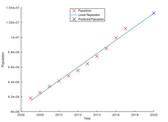 Predict Population Growth Using Linear Regression — Machine